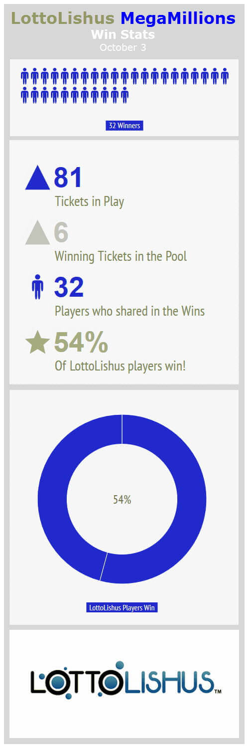 LottoLishus Mega Millions Win Stats - 81 tickets in play, 6 winning tickets in the pool, and 32 players who shared in the win