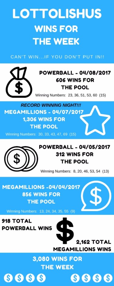 LottoLishus Wins For The Week. Powerball - 04/08/2017 606 Wins For The Pool. Record winning night!!! MegaMillions 04/07/2017 1,306 wins for the pool
