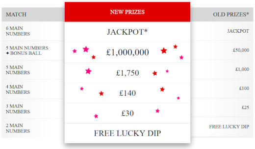 UK Lotto changes for 2018